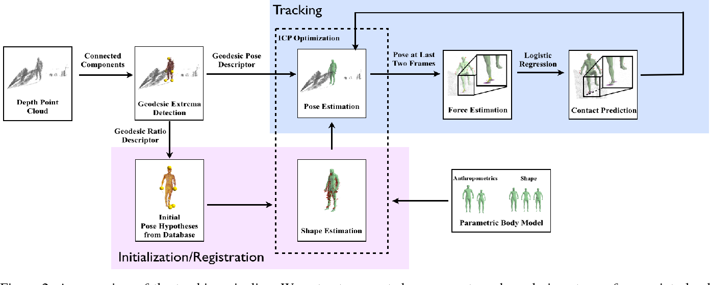 Figure 2 for Walking on Thin Air: Environment-Free Physics-based Markerless Motion Capture