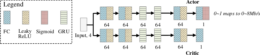 Figure 1 for Reinforcement learning for bandwidth estimation and congestion control in real-time communications