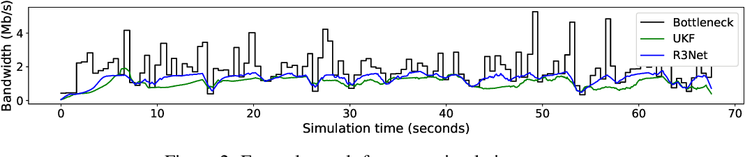 Figure 3 for Reinforcement learning for bandwidth estimation and congestion control in real-time communications