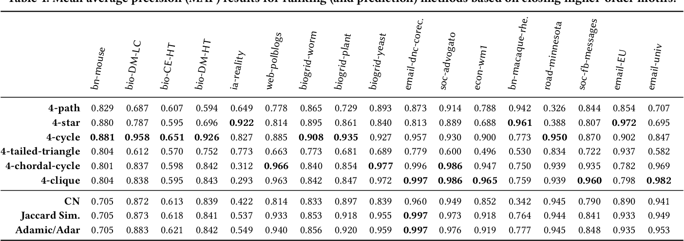 Figure 2 for Higher-Order Ranking and Link Prediction: From Closing Triangles to Closing Higher-Order Motifs