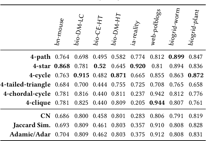 Figure 4 for Higher-Order Ranking and Link Prediction: From Closing Triangles to Closing Higher-Order Motifs