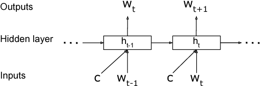 Figure 1 for Dialog Context Language Modeling with Recurrent Neural Networks
