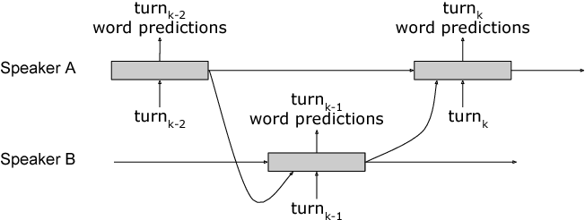Figure 3 for Dialog Context Language Modeling with Recurrent Neural Networks