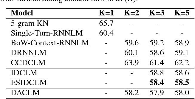Figure 2 for Dialog Context Language Modeling with Recurrent Neural Networks