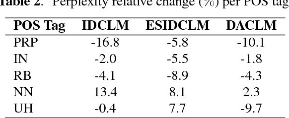 Figure 4 for Dialog Context Language Modeling with Recurrent Neural Networks