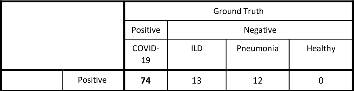 Figure 3 for Machine Learning Automatically Detects COVID-19 using Chest CTs in a Large Multicenter Cohort