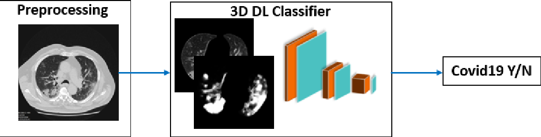 Figure 4 for Machine Learning Automatically Detects COVID-19 using Chest CTs in a Large Multicenter Cohort