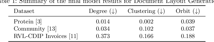 Figure 2 for Graph-based Deep Generative Modelling for Document Layout Generation