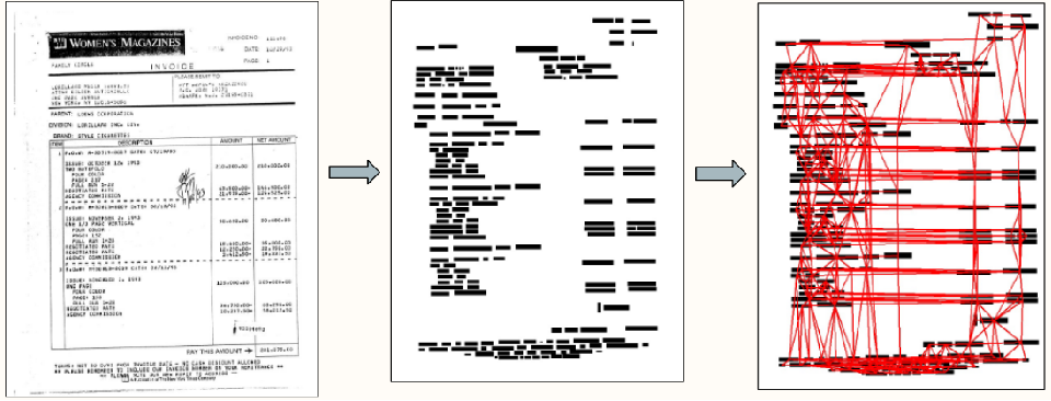 Figure 1 for Graph-based Deep Generative Modelling for Document Layout Generation