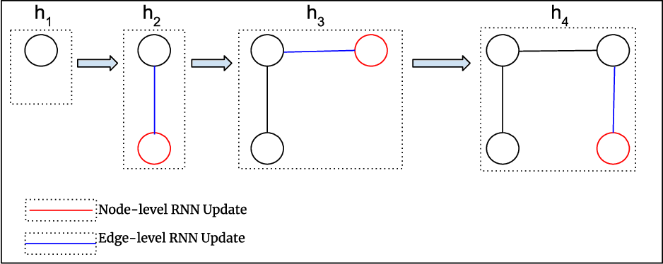 Figure 3 for Graph-based Deep Generative Modelling for Document Layout Generation