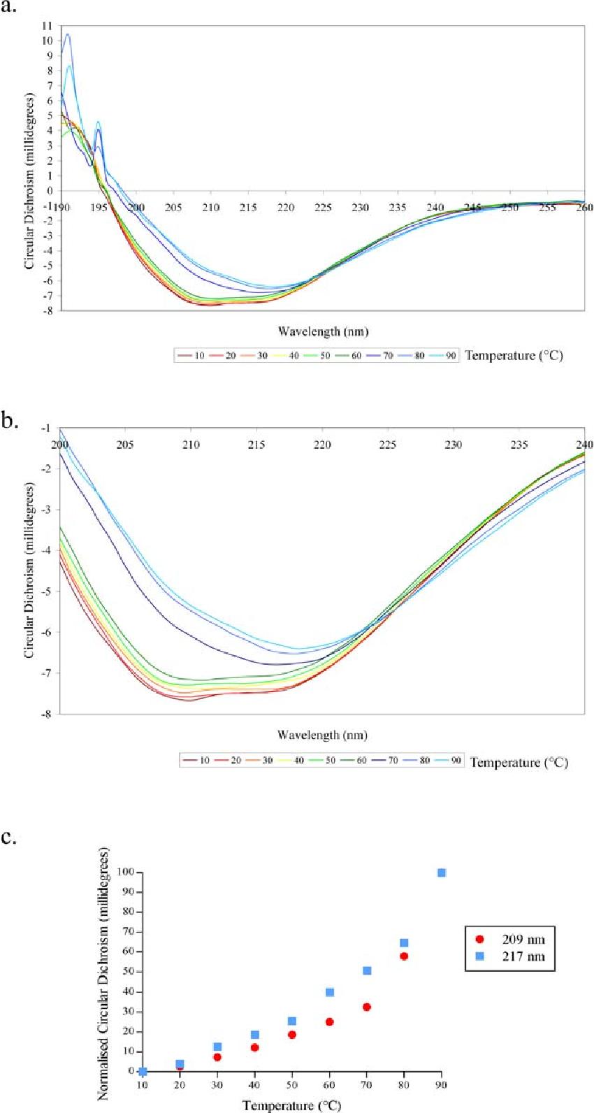 PDF] The human myostatin precursor protein : structure