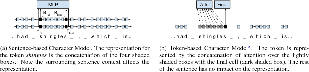 Figure 1 for Morphosyntactic Tagging with a Meta-BiLSTM Model over Context Sensitive Token Encodings