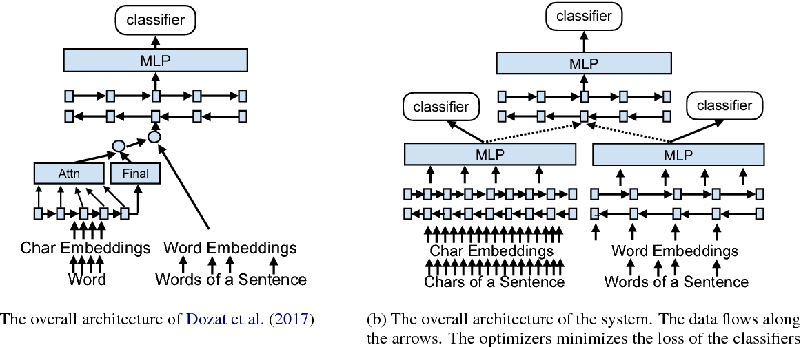 Figure 3 for Morphosyntactic Tagging with a Meta-BiLSTM Model over Context Sensitive Token Encodings