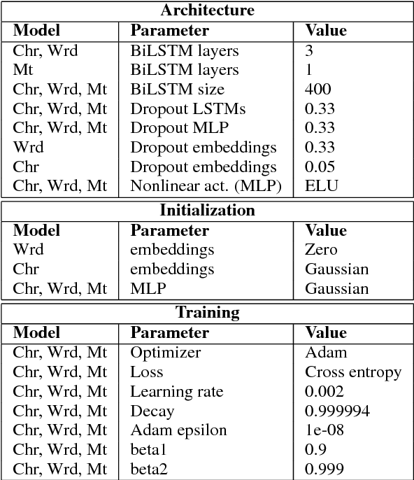 Figure 2 for Morphosyntactic Tagging with a Meta-BiLSTM Model over Context Sensitive Token Encodings
