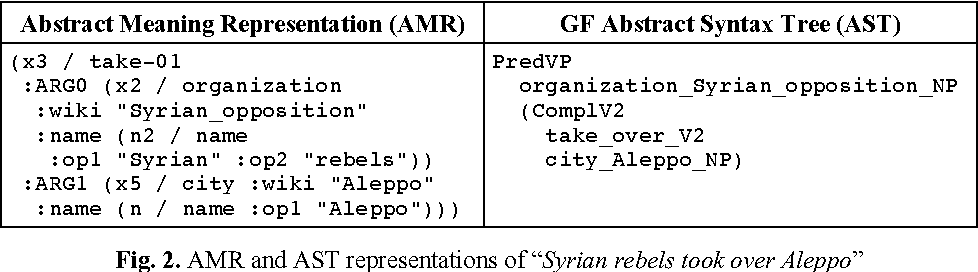 Figure 1 for The Role of CNL and AMR in Scalable Abstractive Summarization for Multilingual Media Monitoring