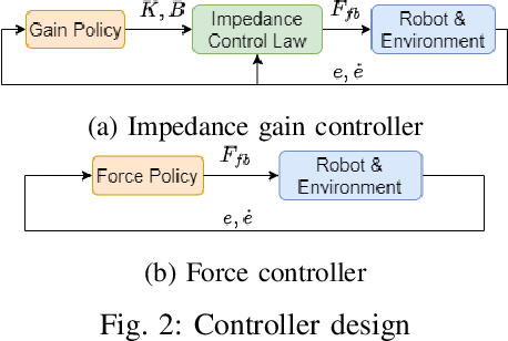 Figure 2 for Learning Variable Impedance Control via Inverse Reinforcement Learning for Force-Related Tasks
