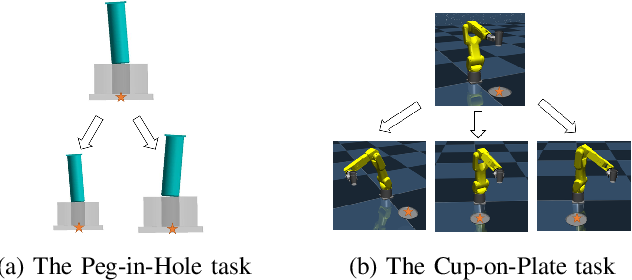 Figure 3 for Learning Variable Impedance Control via Inverse Reinforcement Learning for Force-Related Tasks
