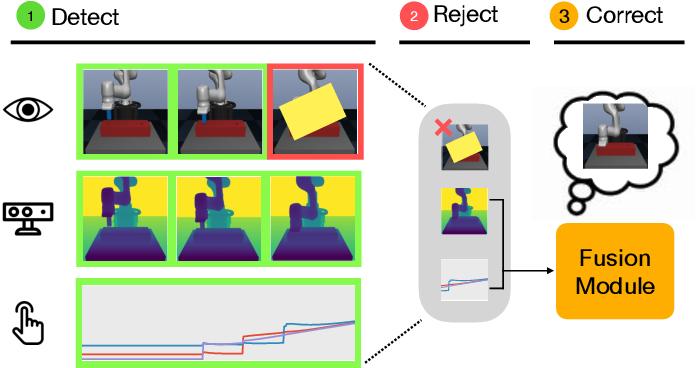Figure 1 for Detect, Reject, Correct: Crossmodal Compensation of Corrupted Sensors