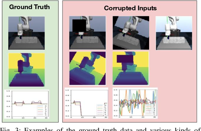 Figure 3 for Detect, Reject, Correct: Crossmodal Compensation of Corrupted Sensors
