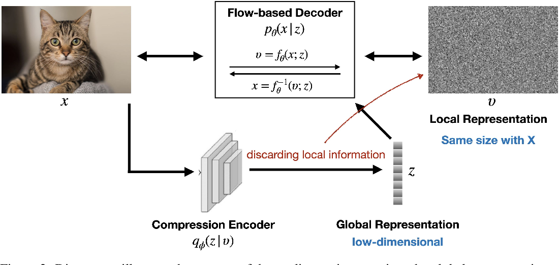 Figure 3 for Decoupling Global and Local Representations from/for Image Generation
