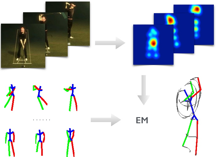 Figure 1 for MonoCap: Monocular Human Motion Capture using a CNN Coupled with a Geometric Prior