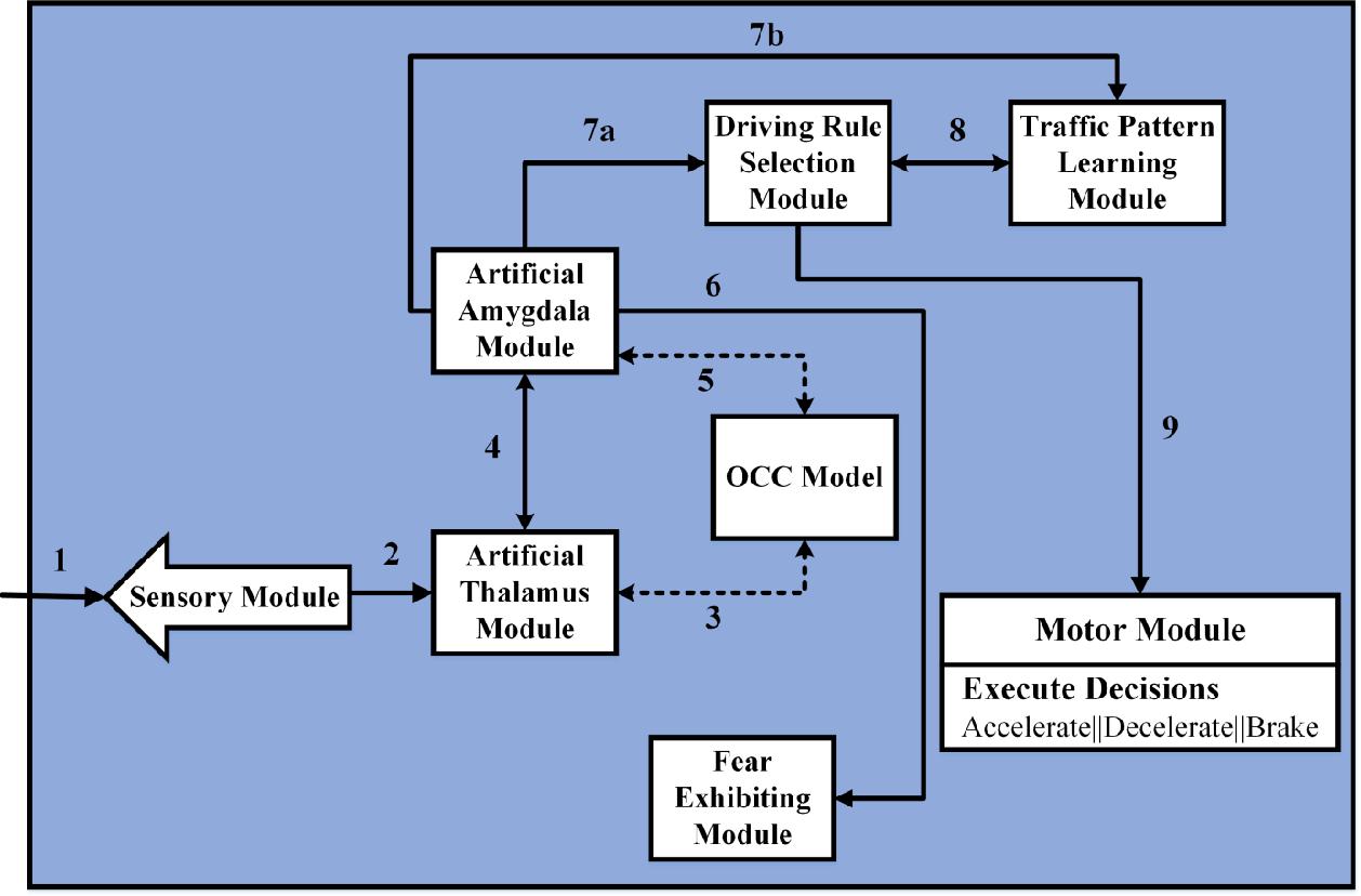 Figure 3 for Enhanced Emotion Enabled Cognitive Agent Based Rear End Collision Avoidance Controller for Autonomous Vehicles