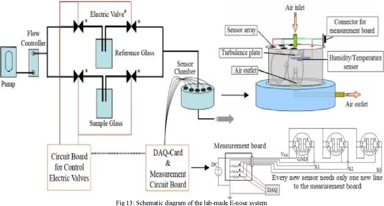 Body Odor As A Biometric Authentication Semantic Scholar Circuit Diagram Humidity Transmitter Electrical Schematic