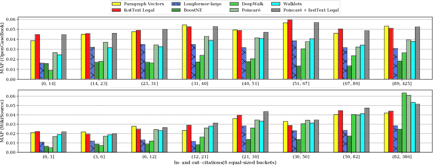 Figure 4 for Evaluating Document Representations for Content-based Legal Literature Recommendations