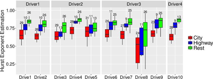 Figure 4.5 from Biosignals for driver's stress level essment ... on