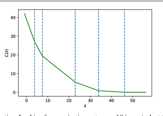 Figure 2 for Efficient Projection Algorithms onto the Weighted l1 Ball