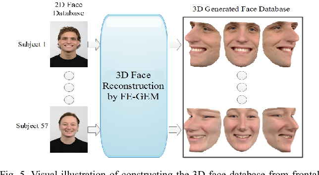 Pose-Invariant Facial Expression Recognition Based on 3D Face