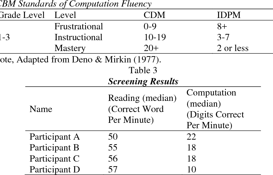 PDF] The Effects of Simplified Schema-Based Instruction on