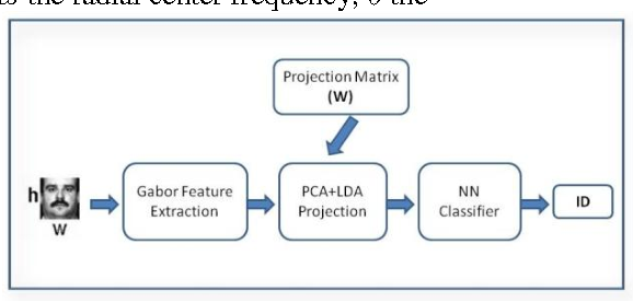 Figure 1. System Architecture