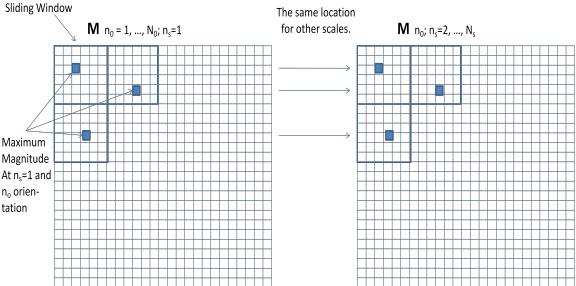 Figure 4. Feature-vectors Localization