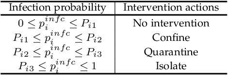 Figure 2 for Reinforced Contact Tracing and Epidemic Intervention