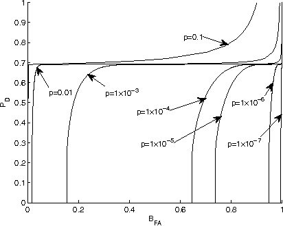 PDF] B-ROC Curves for the Assessment of Classifiers over