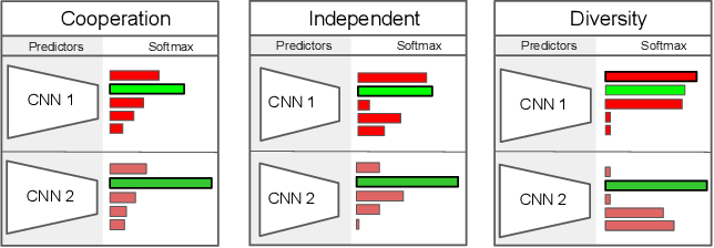 Figure 1 for Diversity with Cooperation: Ensemble Methods for Few-Shot Classification