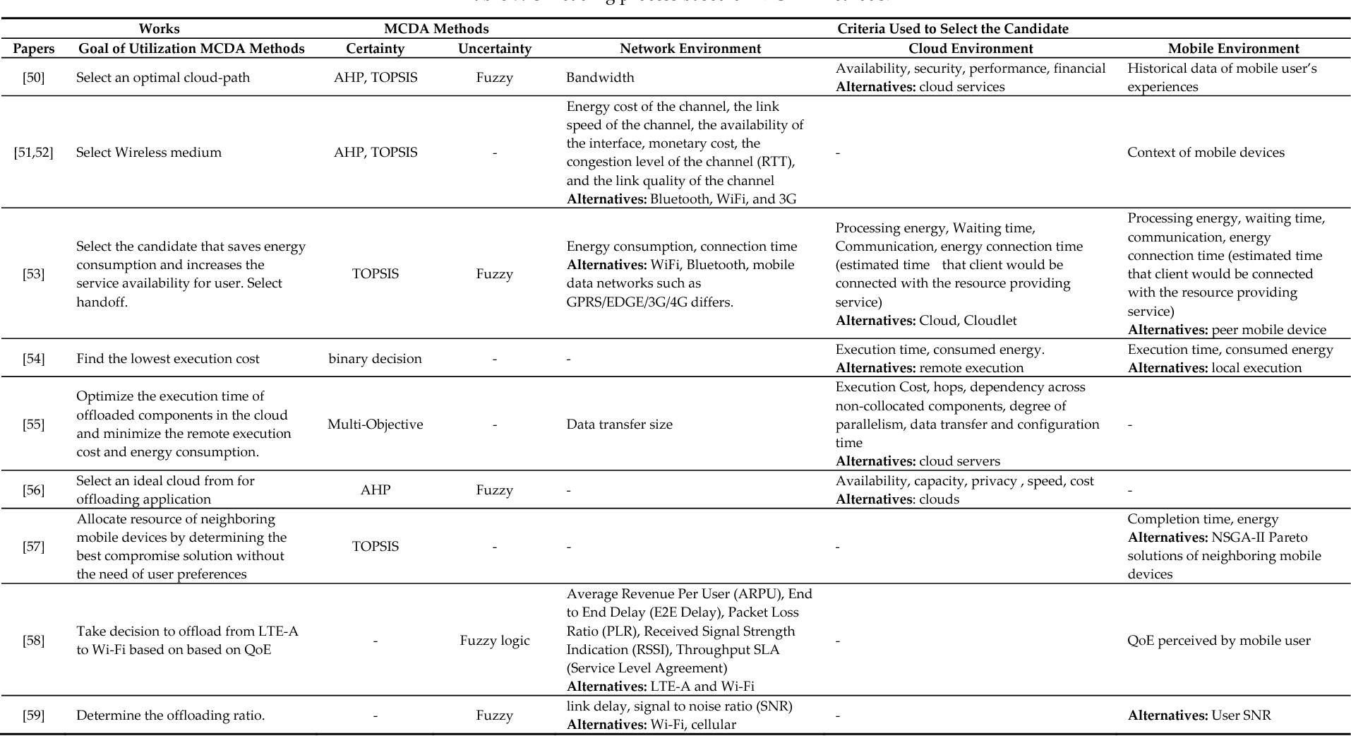 Multi Criteria Decision Analysis Methods In The Mobile Cloud Cloudpath Wireless Network Diagram Offloading Paradigm Semantic Scholar