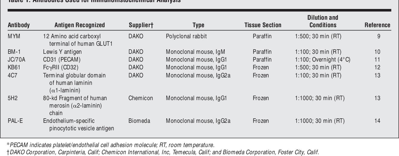 Table 1. Antibodies Used for Immunohistochemical Analysis*