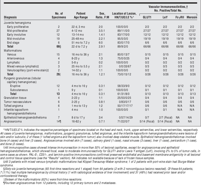 Table 2. Vascular Lesional Immunoreactivites and Patient Characteristics
