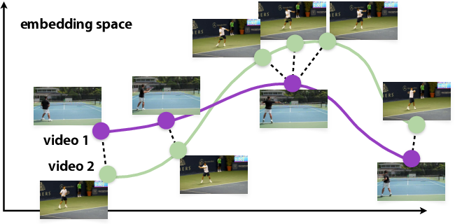Figure 1 for Representation Learning via Global Temporal Alignment and Cycle-Consistency
