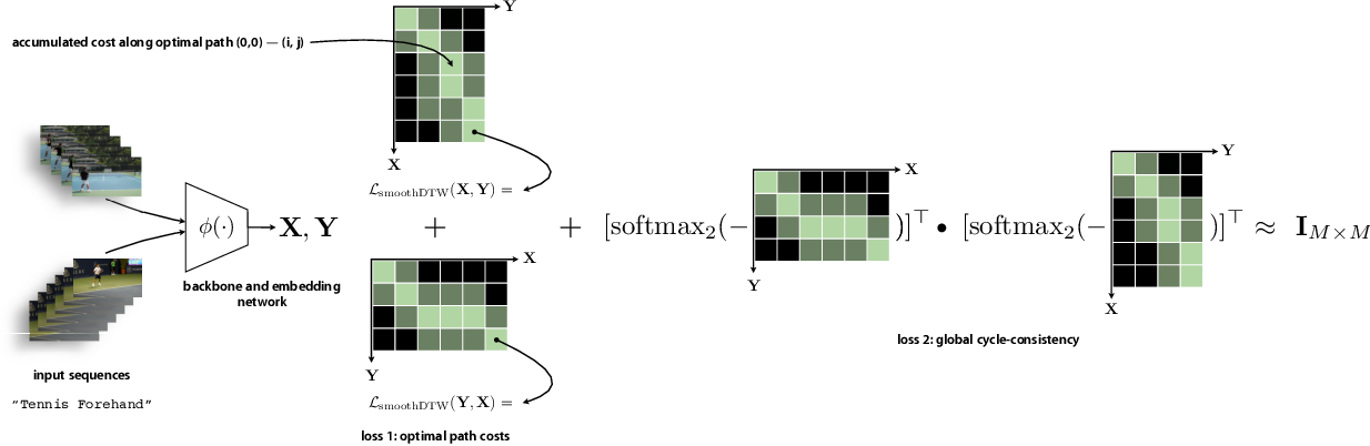 Figure 3 for Representation Learning via Global Temporal Alignment and Cycle-Consistency