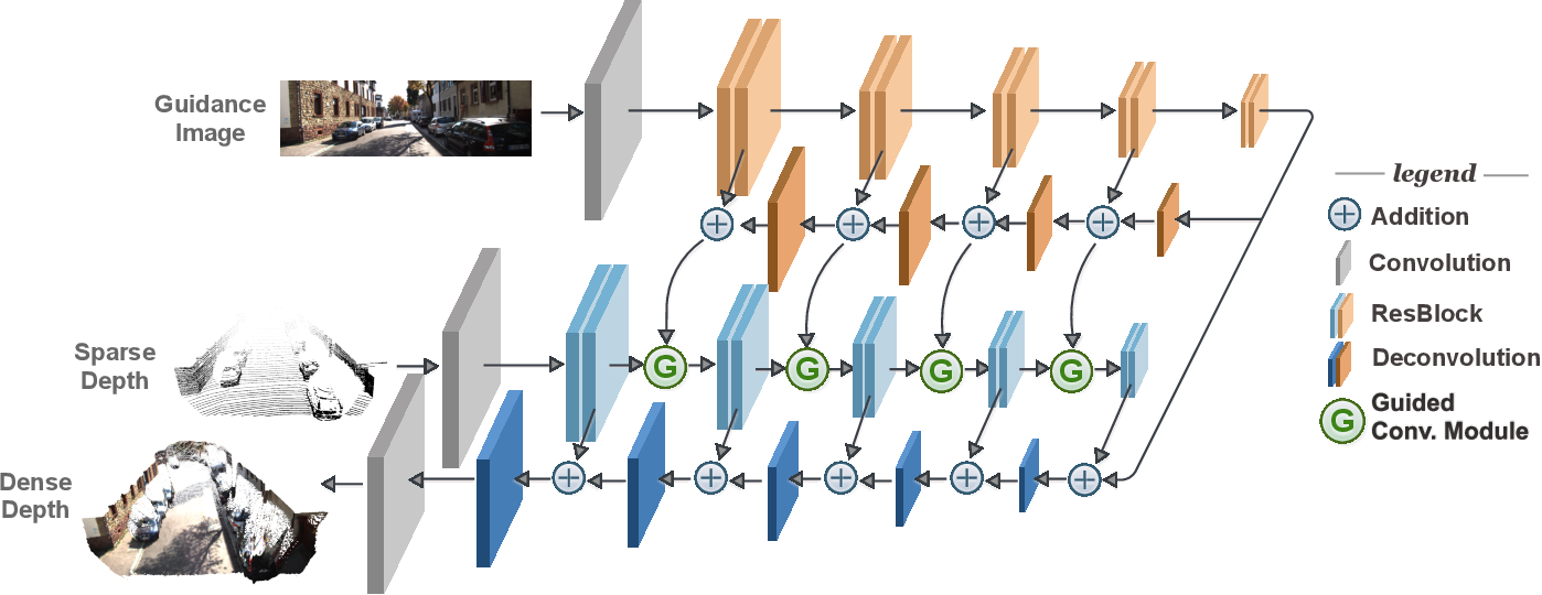 Figure 1 for Learning Guided Convolutional Network for Depth Completion