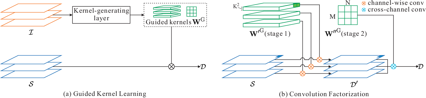 Figure 2 for Learning Guided Convolutional Network for Depth Completion