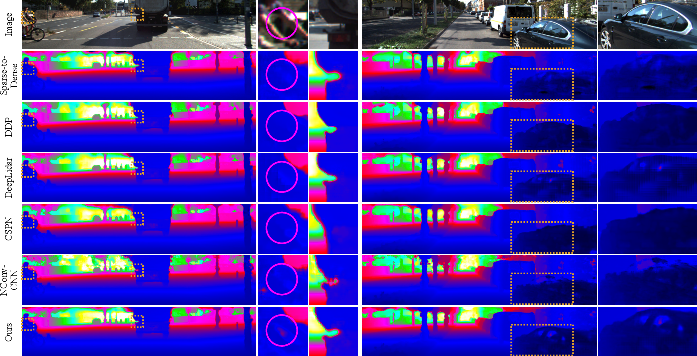 Figure 3 for Learning Guided Convolutional Network for Depth Completion