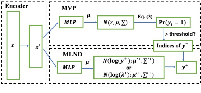 Figure 1 for Deep Hurdle Networks for Zero-Inflated Multi-Target Regression: Application to Multiple Species Abundance Estimation