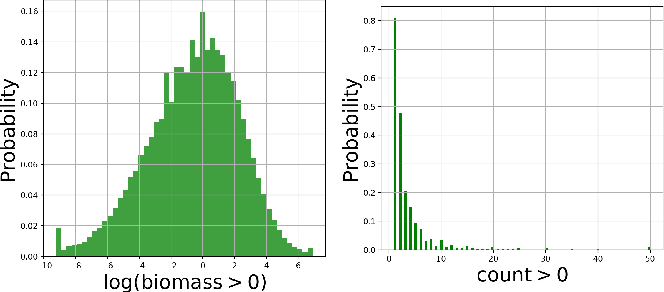 Figure 3 for Deep Hurdle Networks for Zero-Inflated Multi-Target Regression: Application to Multiple Species Abundance Estimation