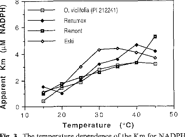 Interspecific Variation For Thermal Dependence Of Glutathione