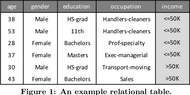 Figure 1 for Relational Data Synthesis using Generative Adversarial Networks: A Design Space Exploration