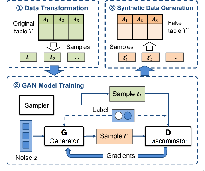 Figure 3 for Relational Data Synthesis using Generative Adversarial Networks: A Design Space Exploration
